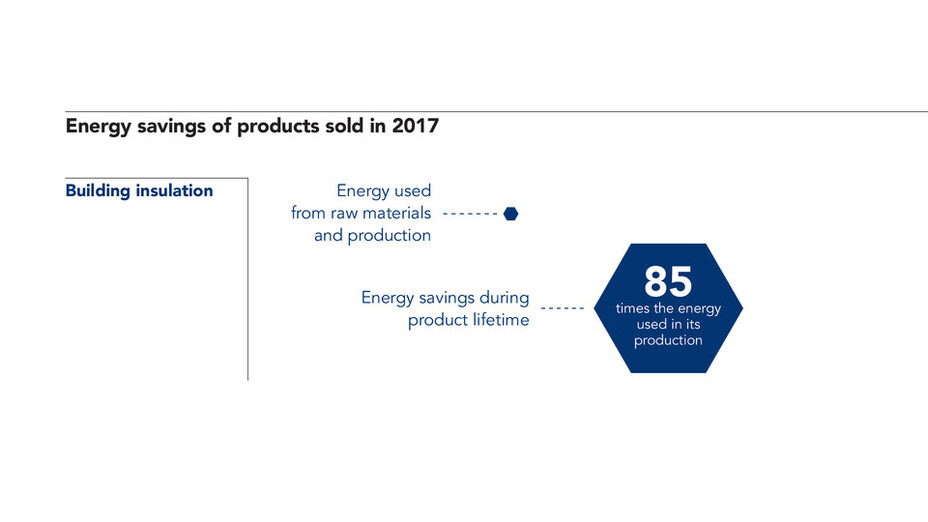 Product impact, Energy savings, sustainability report 2017 No footnote - we recommend that you always reference to the methodology at www.rockwoolgroup.com/carbon_impact