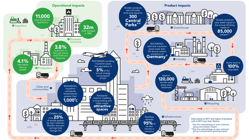 Value chain. Sustainability report 2017