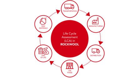 An infographic of life cycle assessment at ROCKWOOL. Keywords: Life cycle assessment, LCA, sustainability, EPD, Environmental Declaration, environmental performance, assessment, life cycle, climate change, global warming potential, carbon footprint, impacts, emissions